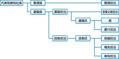 上田電鉄組織図