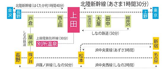 上田市への所要時間